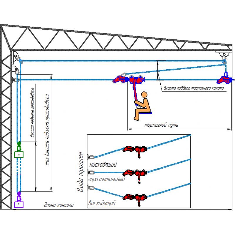Схема подсоединения тормозного блока с противовесом для троллеев