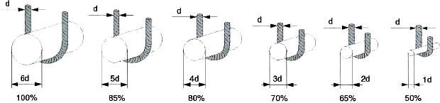 Грузоподъёмность стропа уменьшается с уменьшением диаметра изгиба стропа