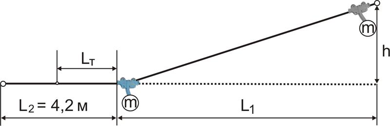 Ориентировочное определение скорости (V) и тормозного пути (Lт) троллея при использовании пружинного амортизатора L2=4,2 м