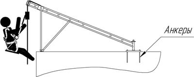 Первый вариант — установленная консоль прикрепляется к монтажной плоскости анкерами