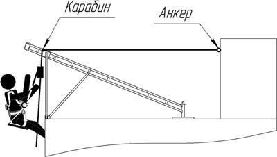 Третий вариант — когда «Василёк» выполняет роль свободно стоящей подпорки на треугольной опоре и комплектной опорной «пятке»